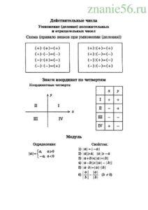 Алгебра пропорции