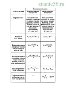 Алгебра числовые последовательности