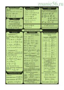 Алгебра основные формулы