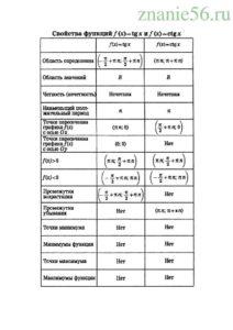 Алгебра функции