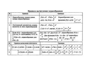 Алгебра интеграл
