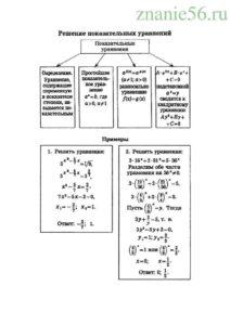 Алгебра логарифмические уравнения