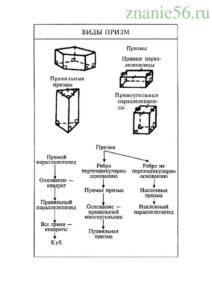Геометрия многогранник