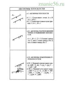 Геометрия аксиомы плоскости