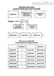 Алгебра преобразование алгебраических выражений