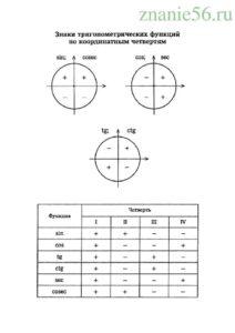 Алгебра тригонометрические функции