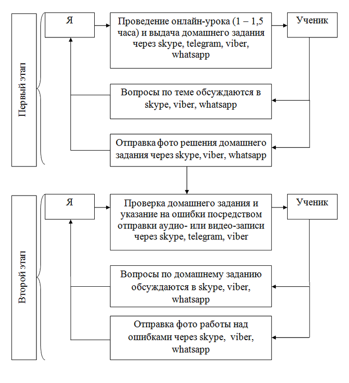 Схема работы с учеником